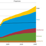 renewables growth